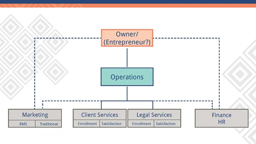 Law Firm Accountability Chart