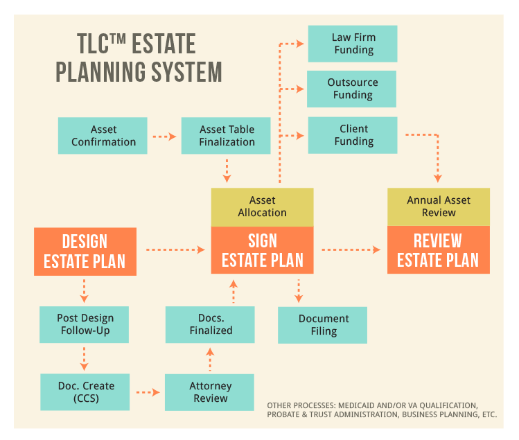 Artwork Estate Planning Estate Planning Artwork