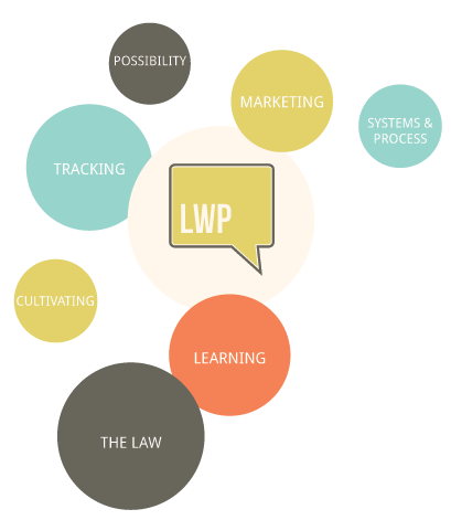 LWP Overview